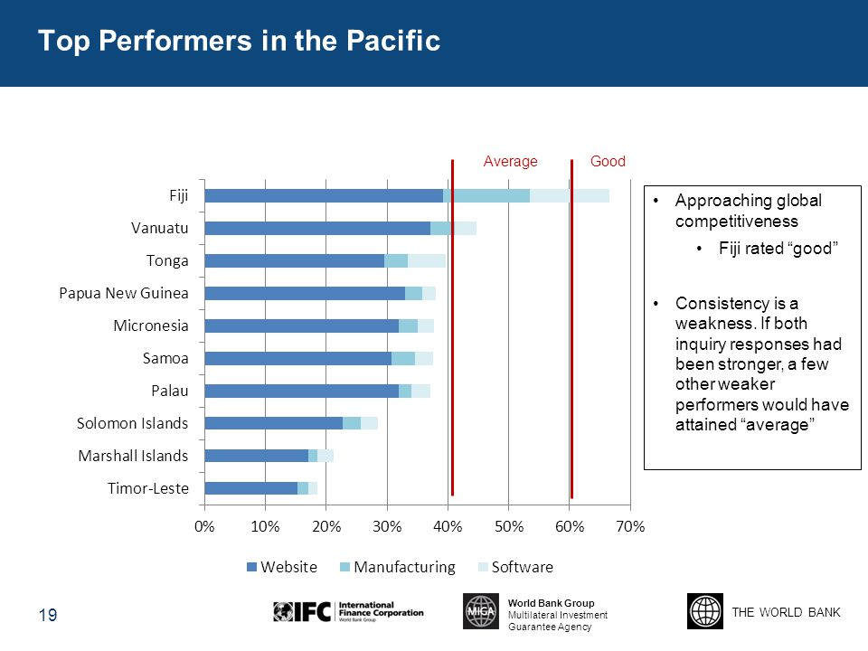 Top Performers in the Pacific