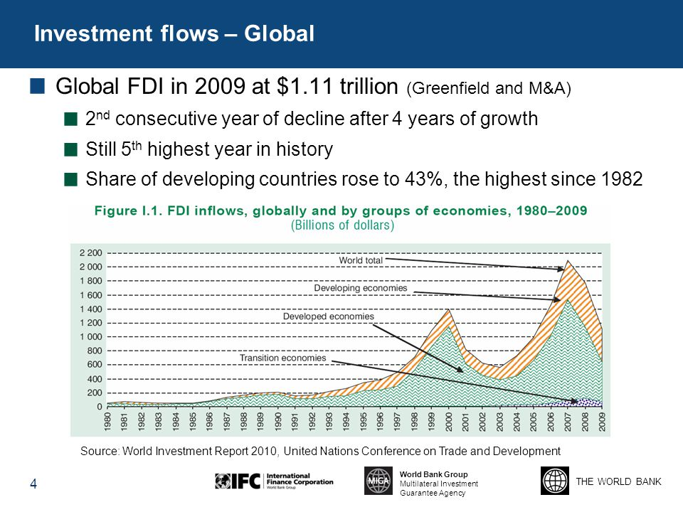 Investment flows – Global