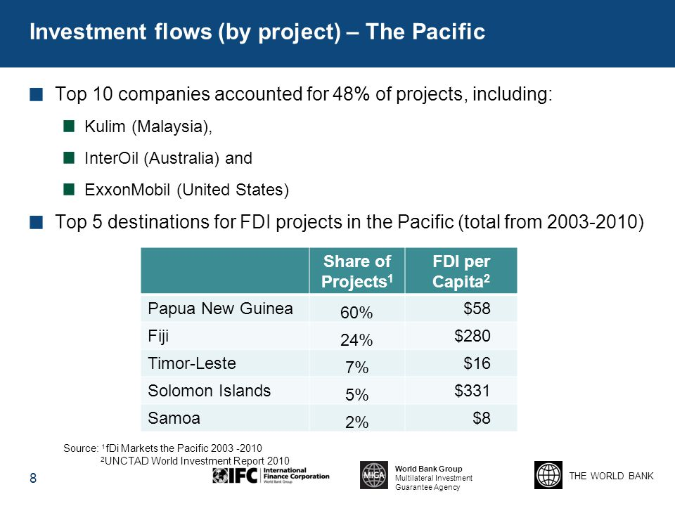 Investment flows (by project) – The Pacific