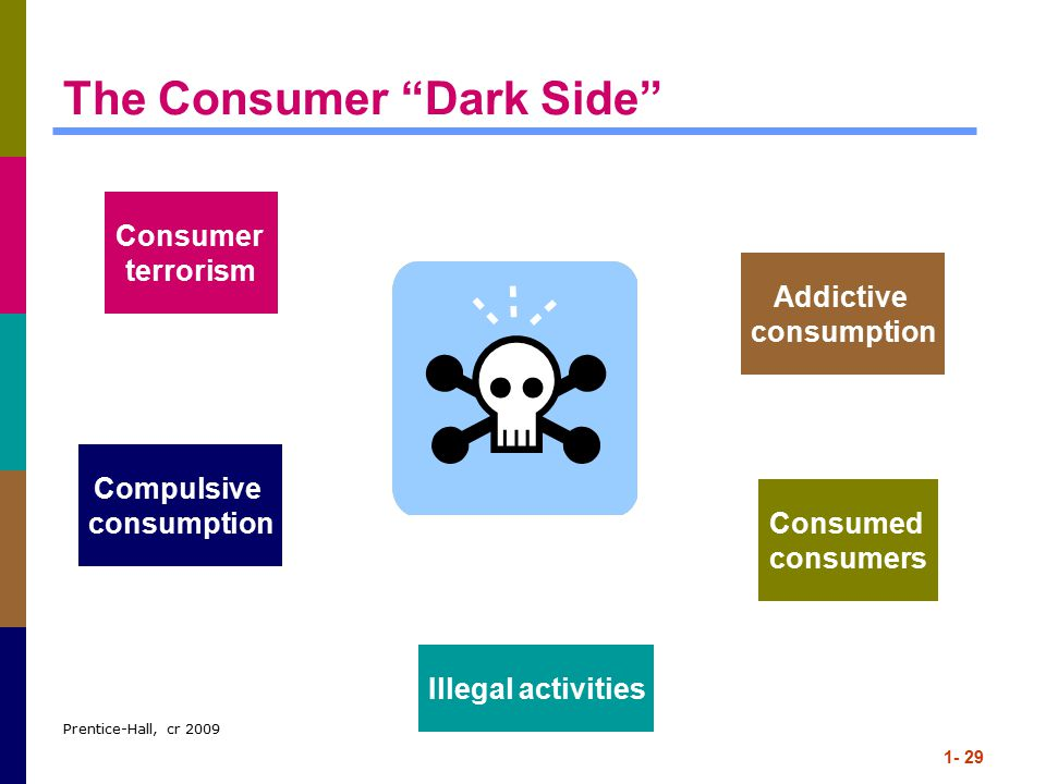 The Consumer Dark Side