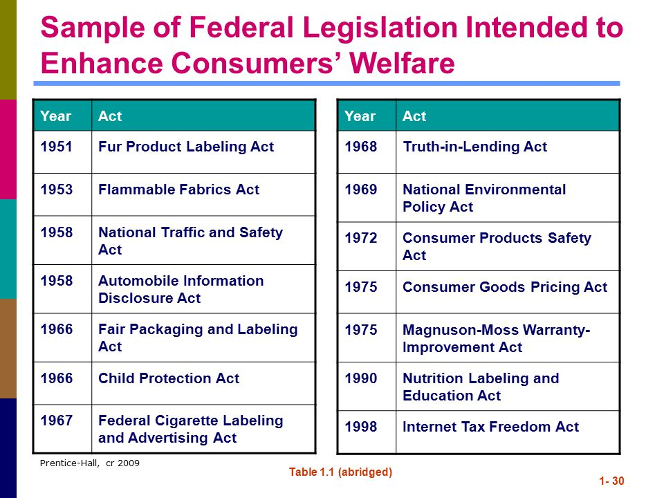 Sample of Federal Legislation Intended to Enhance Consumers' Welfare