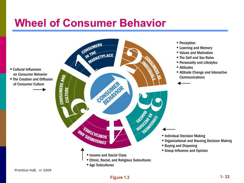 Wheel of Consumer Behavior