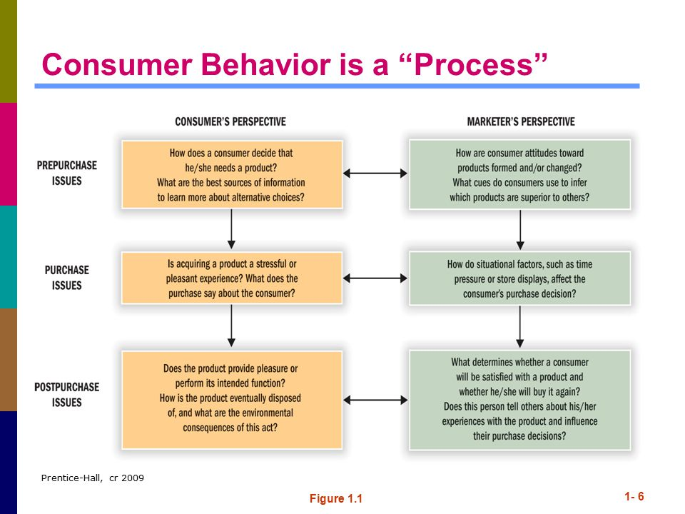Consumer Behavior is a Process