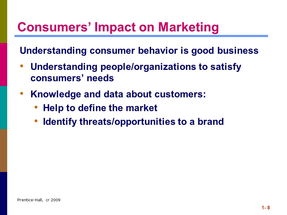 Consumers' Impact on Marketing