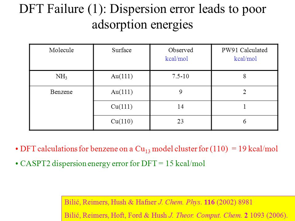 DFT Failure (1): Dispersion error leads to poor adsorption energies