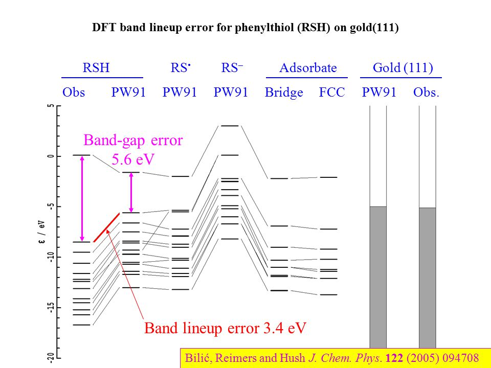 DFT band lineup error for phenylthiol (RSH) on gold(111)