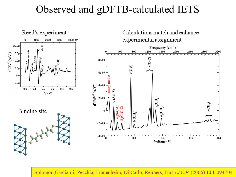 Observed and gDFTB-calculated IETS