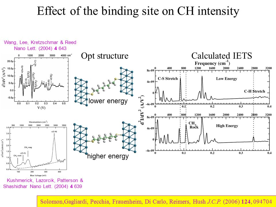 Effect of the binding site on CH intensity