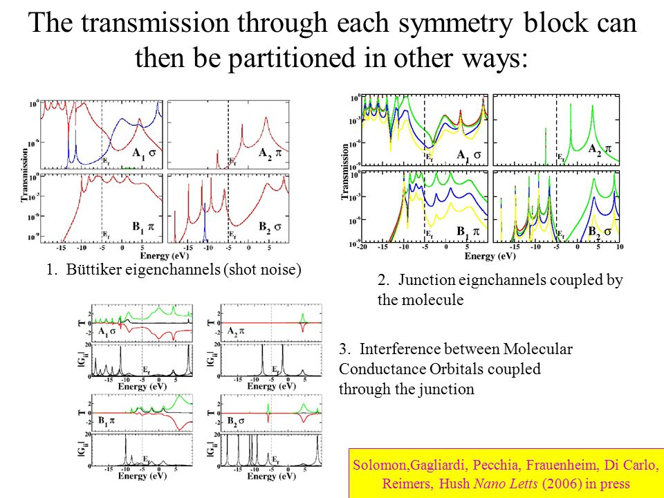 The transmission through each symmetry block can then be partitioned in other ways: