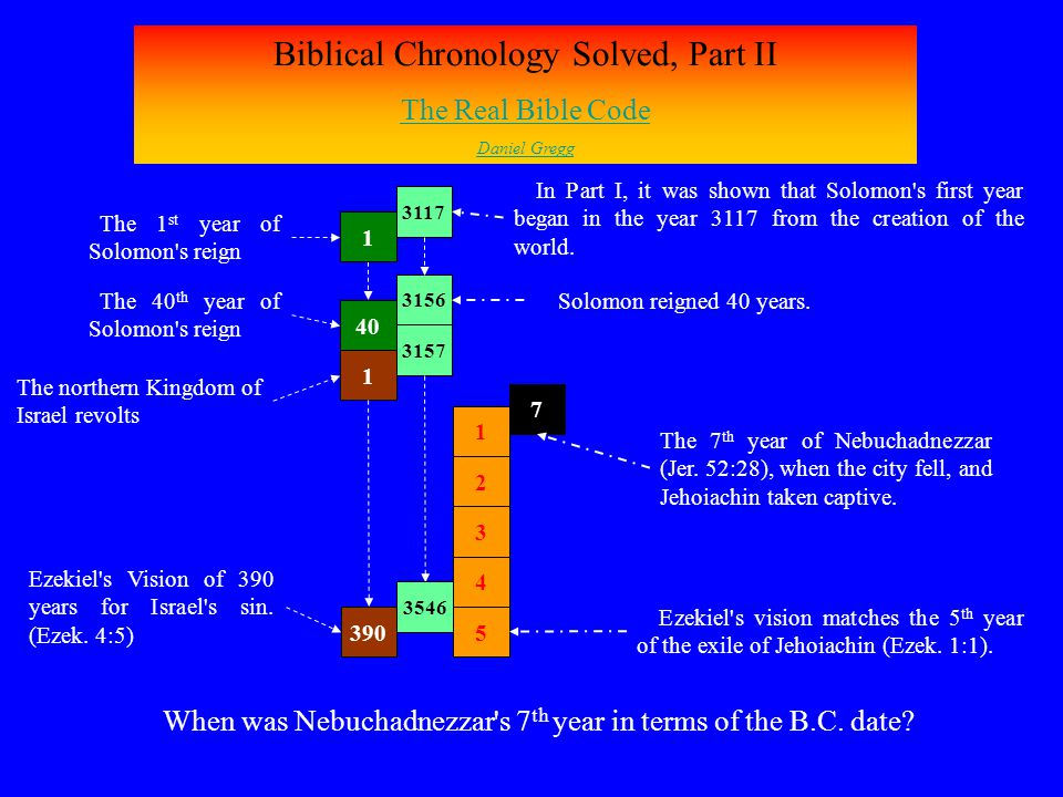Biblical Chronology Solved, Part II