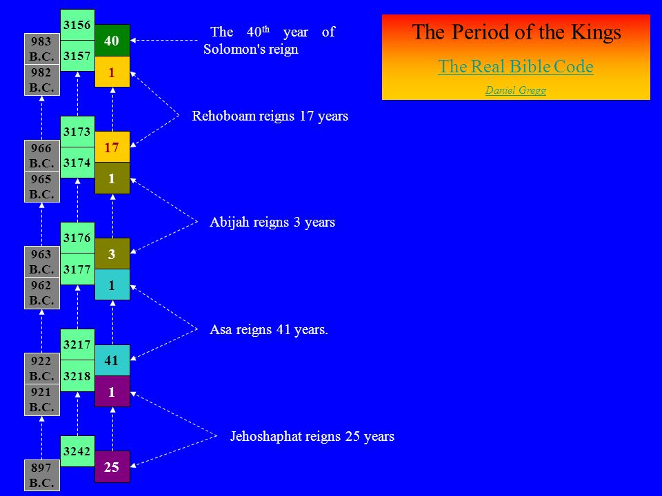 The Period of the Kings The Real Bible Code
