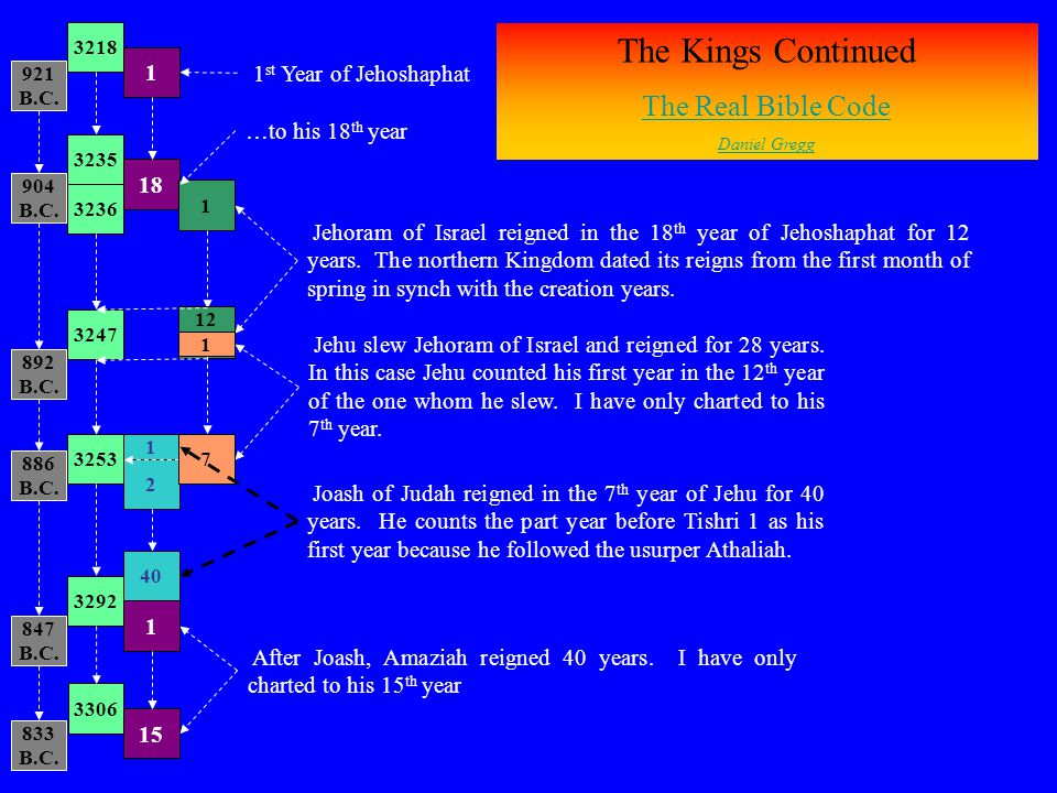 The Kings Continued The Real Bible Code 1 1st Year of Jehoshaphat