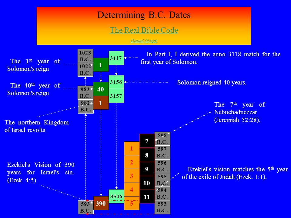 Determining B.C. Dates The Real Bible Code