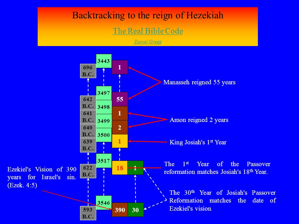 Backtracking to the reign of Hezekiah