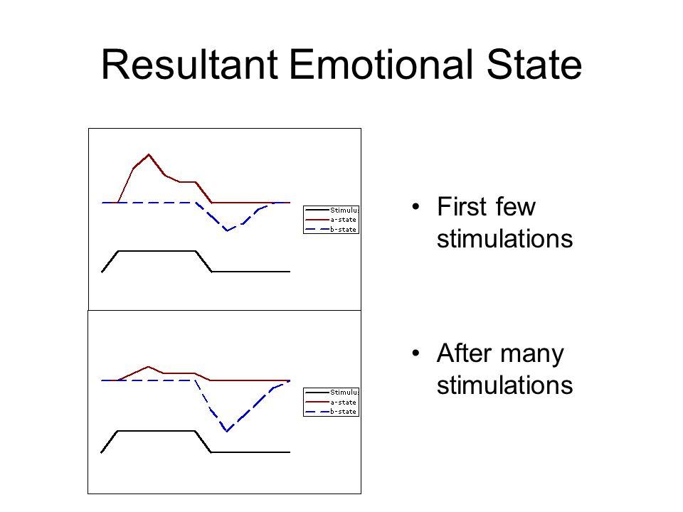 Resultant Emotional State