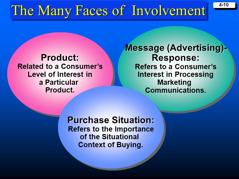 The Many Faces of Involvement