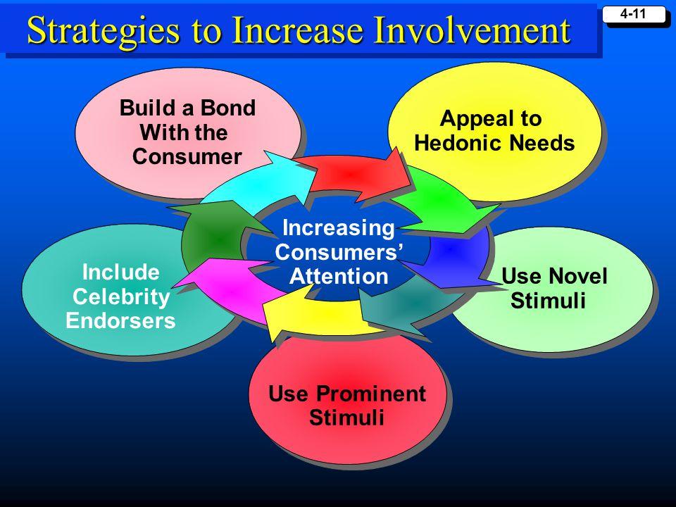 Strategies to Increase Involvement