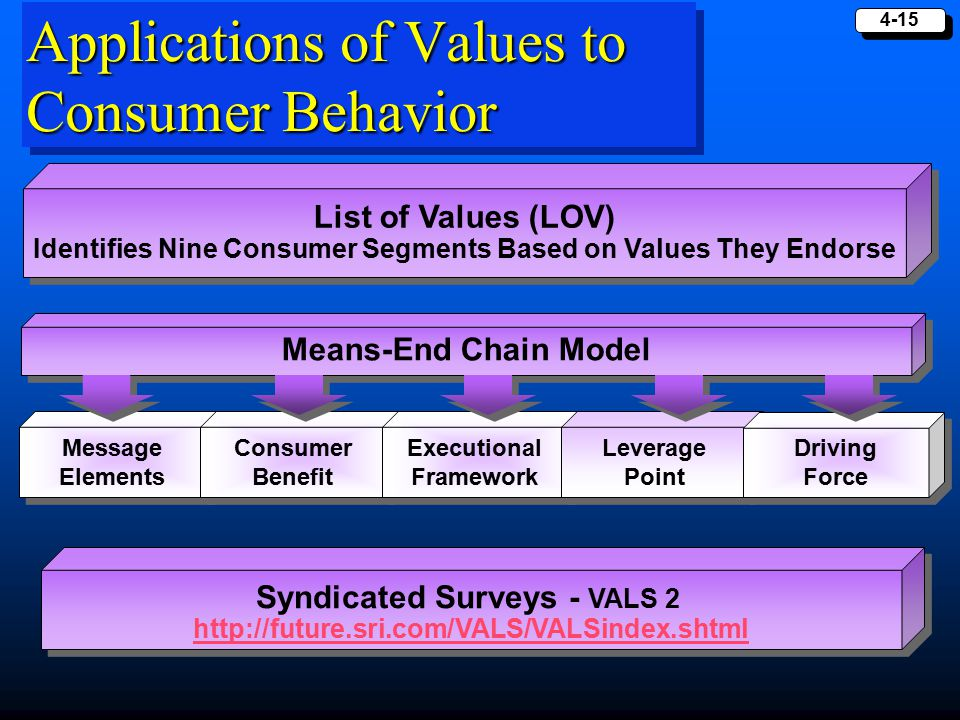 Applications of Values to Consumer Behavior