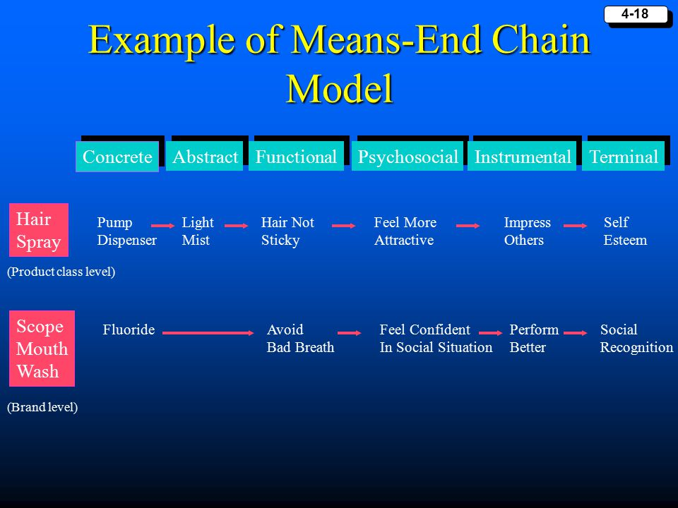 Example of Means-End Chain Model