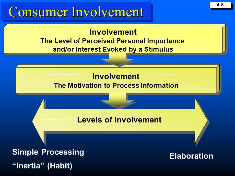 consumer motivation and involvement Consumer motivation, mood, and involvement consumer motivation motivation is an inner drive as consumer the results is a desire for a product, service, or experience.