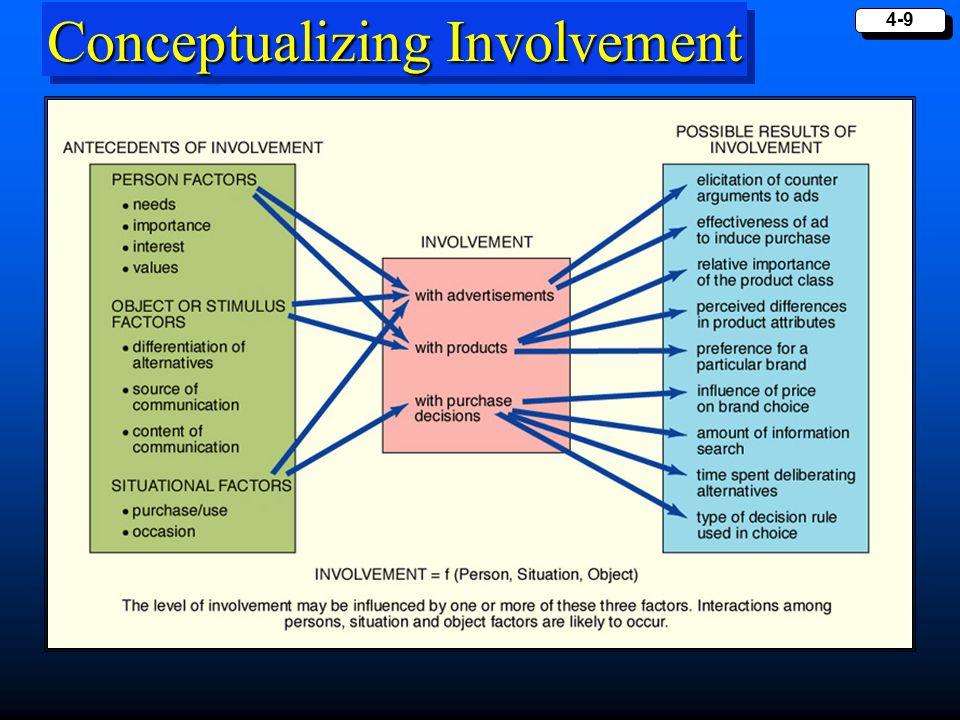 Conceptualizing Involvement