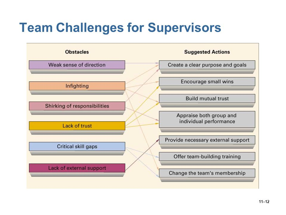 Team Challenges for Supervisors