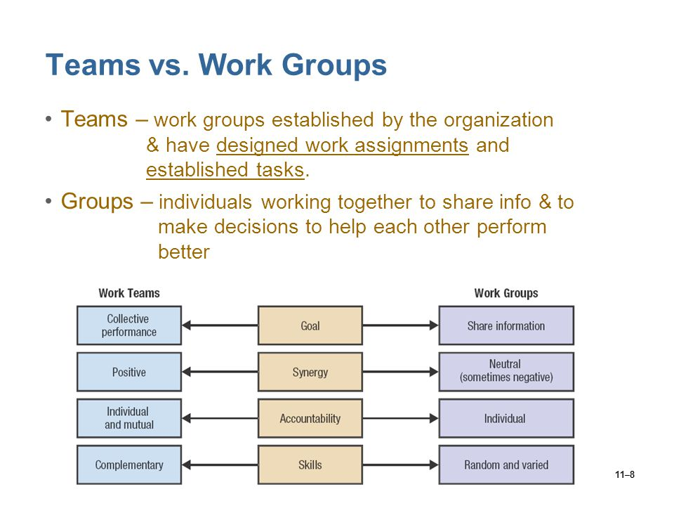 Teams vs. Work Groups