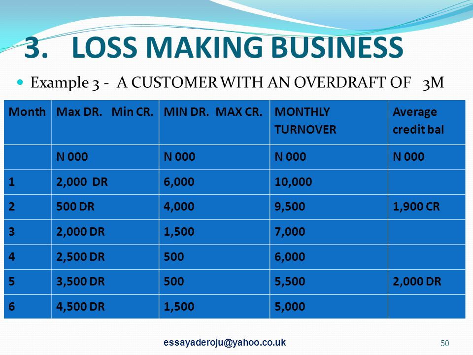 3. LOSS MAKING BUSINESS Example 3 - A CUSTOMER WITH AN OVERDRAFT OF 3M