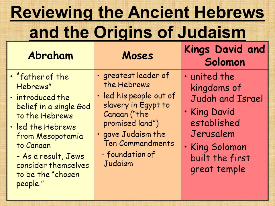 Reviewing the Ancient Hebrews and the Origins of Judaism