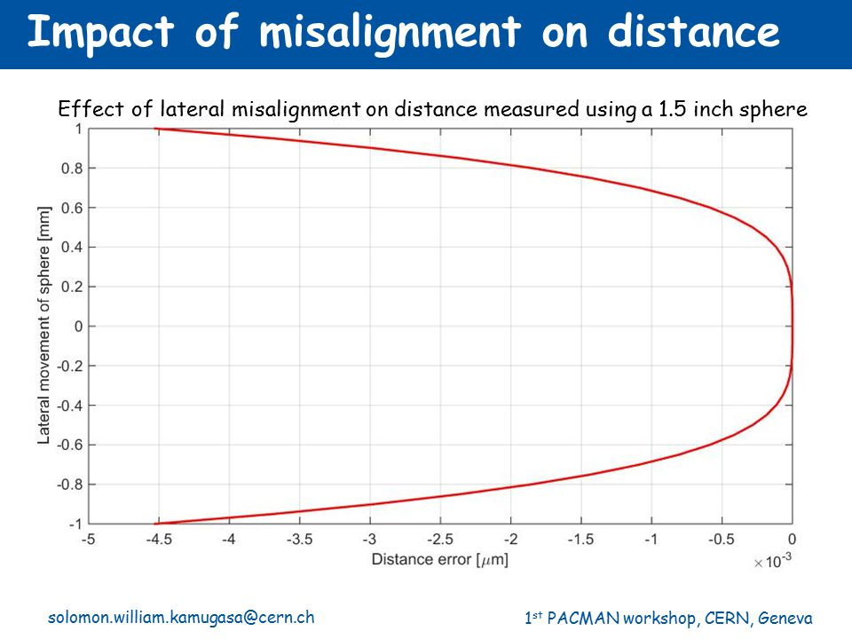 Impact of misalignment on distance