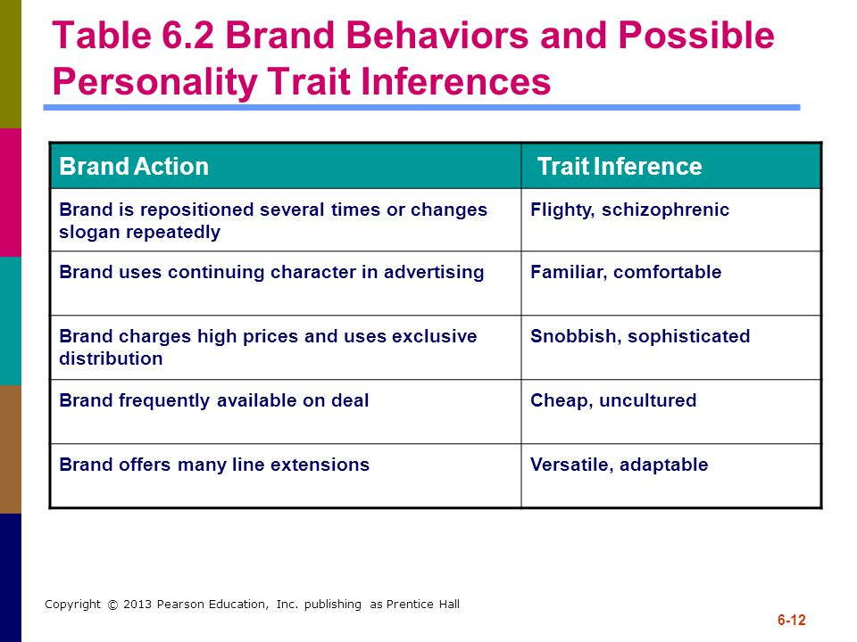 Table 6.2 Brand Behaviors and Possible Personality Trait Inferences