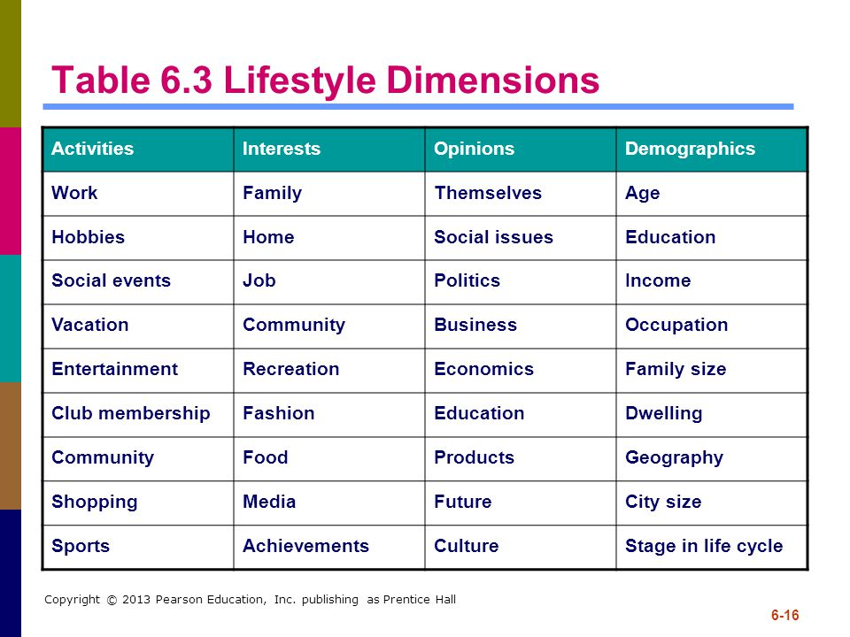 Table 6.3 Lifestyle Dimensions
