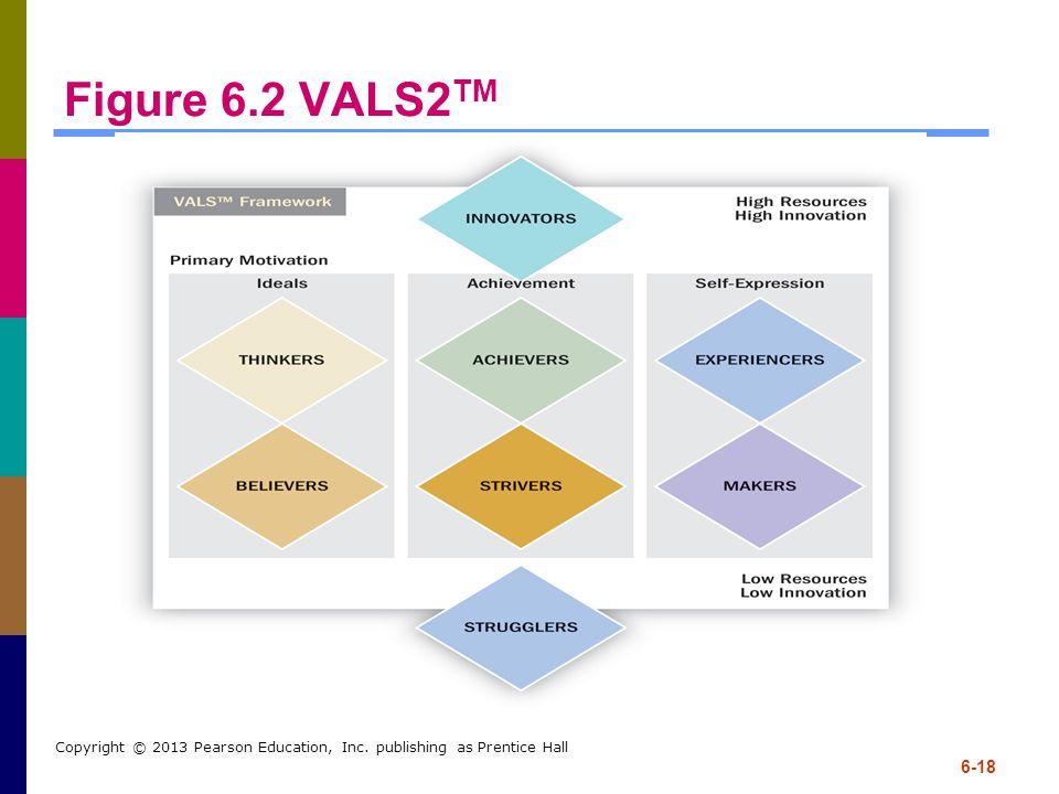 Figure 6.2 VALS2TM