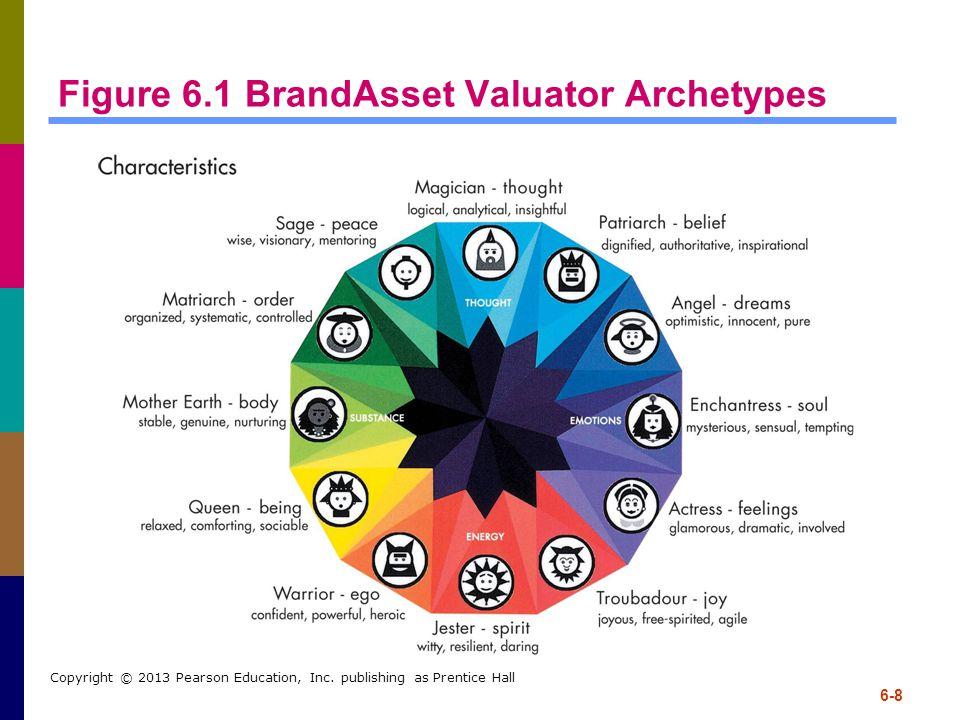 Figure 6.1 BrandAsset Valuator Archetypes