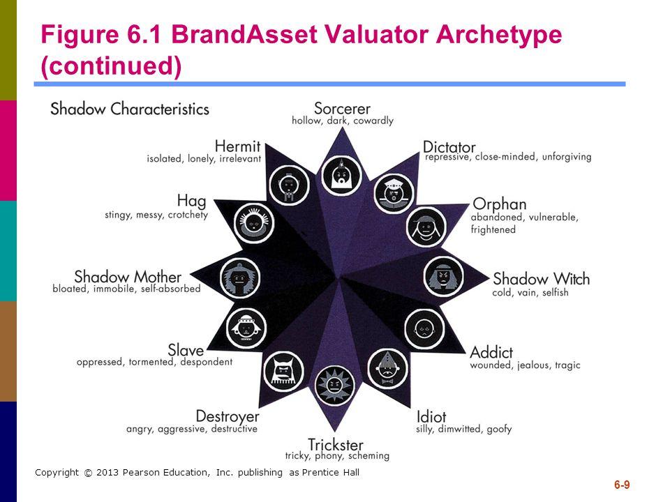 Figure 6.1 BrandAsset Valuator Archetype (continued)