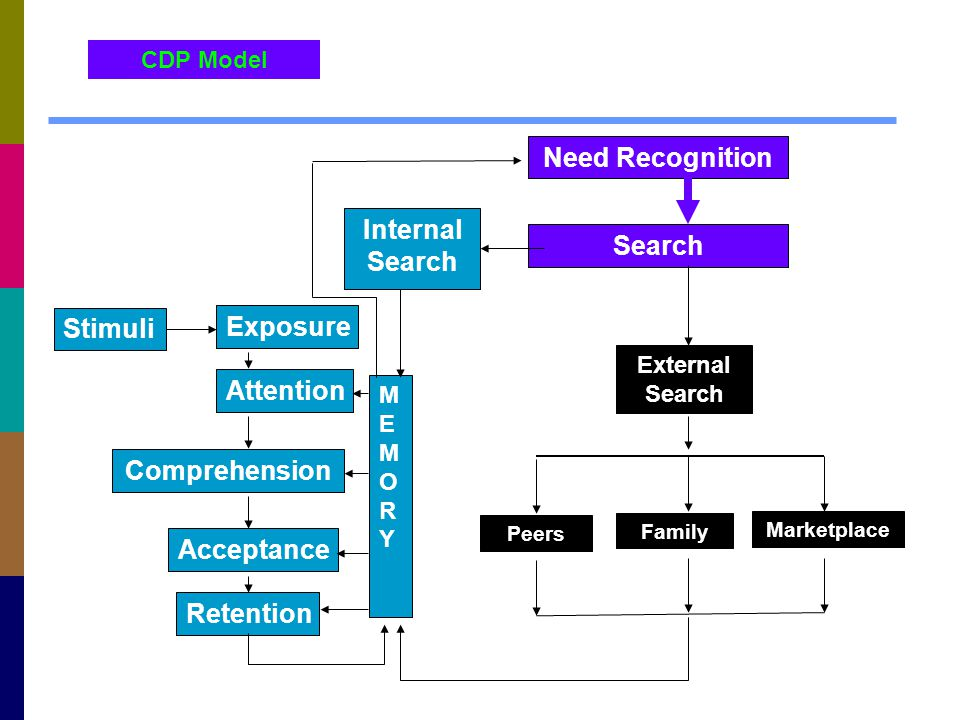 Need Recognition Internal Search Search Stimuli Comprehension