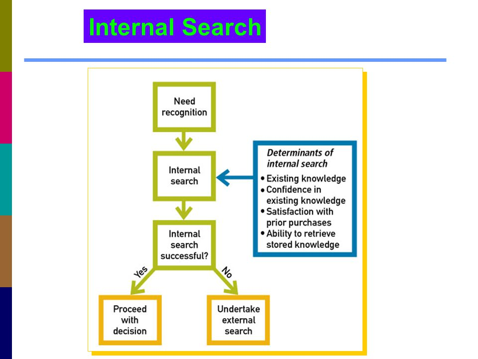 Internal Search