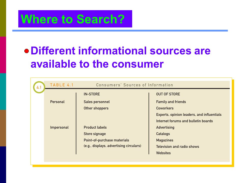 Where to Search Different informational sources are available to the consumer