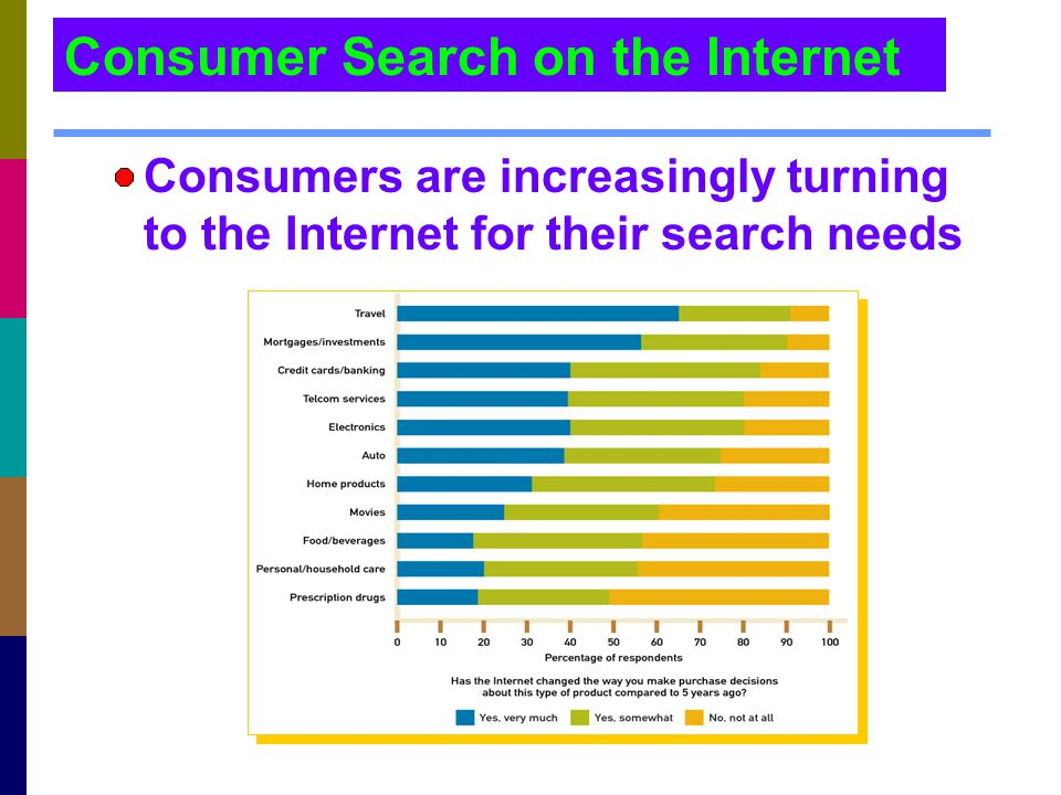 Consumer Search on the Internet