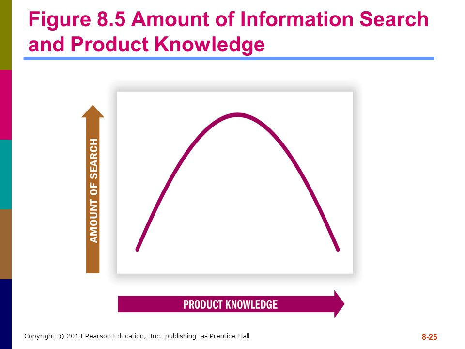 Figure 8.5 Amount of Information Search and Product Knowledge