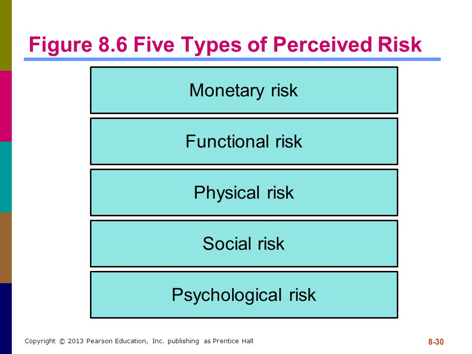 Figure 8.6 Five Types of Perceived Risk