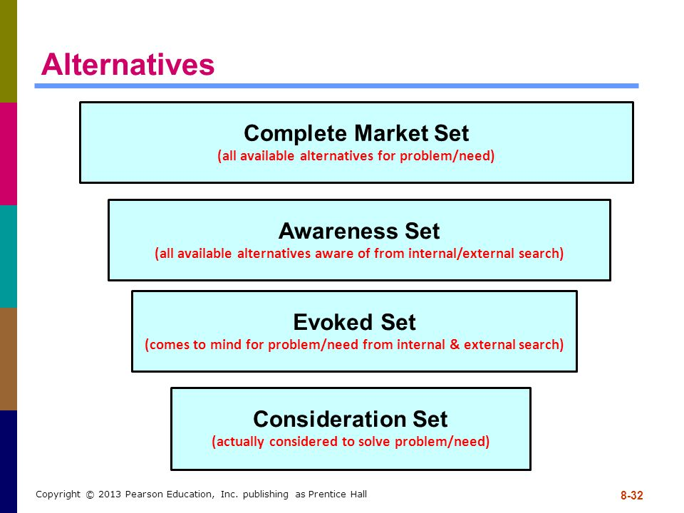Alternatives Complete Market Set Awareness Set Evoked Set