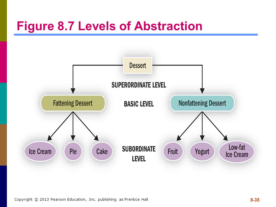Figure 8.7 Levels of Abstraction