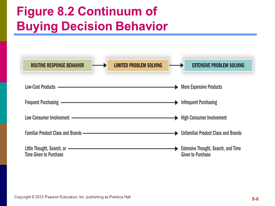 Figure 8.2 Continuum of Buying Decision Behavior