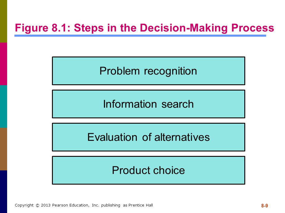 Figure 8.1: Steps in the Decision-Making Process