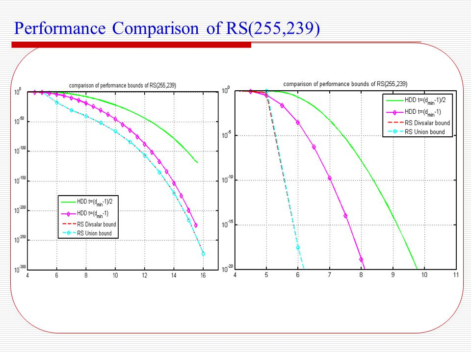 Performance Comparison of RS(255,239)