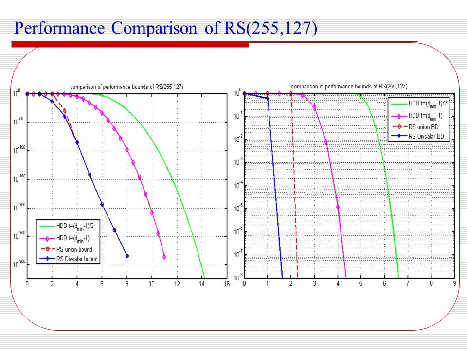 Performance Comparison of RS(255,127)