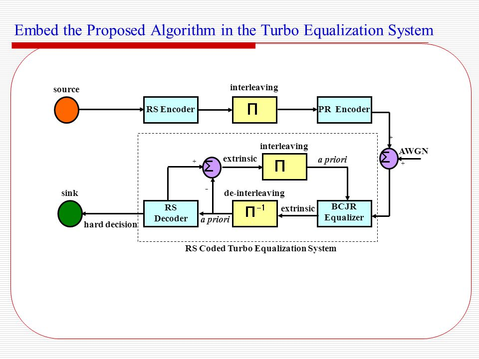 Embed the Proposed Algorithm in the Turbo Equalization System