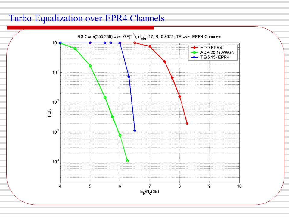 Turbo Equalization over EPR4 Channels