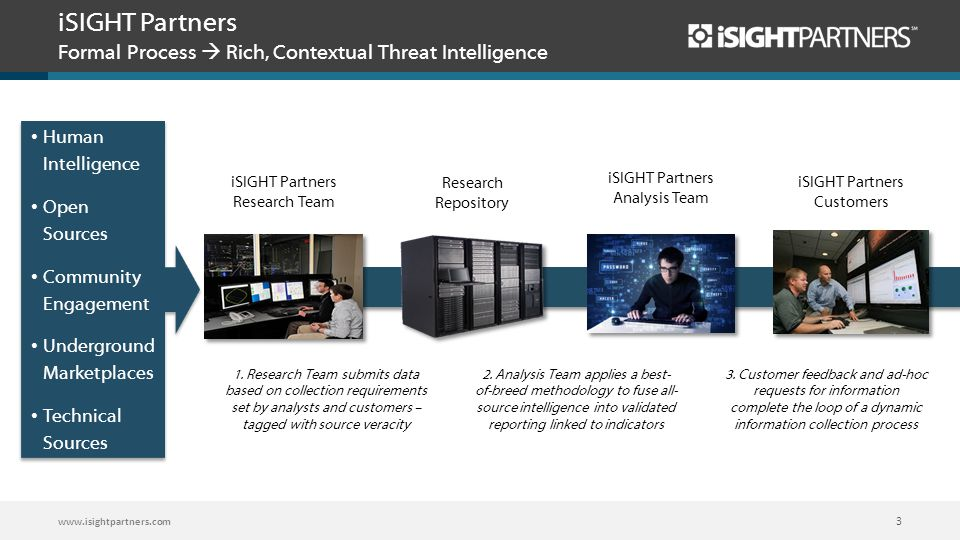 iSIGHT Partners Formal Process  Rich, Contextual Threat Intelligence